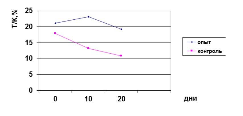 Сравнительная оценка степени адаптации метателей экспериментальной группы ideal pharma bcaa iph agaa