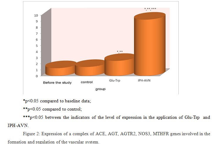 17 Expression of a complex of ACE, AGT, AGTR2, NOS3, MTHFR genes 02