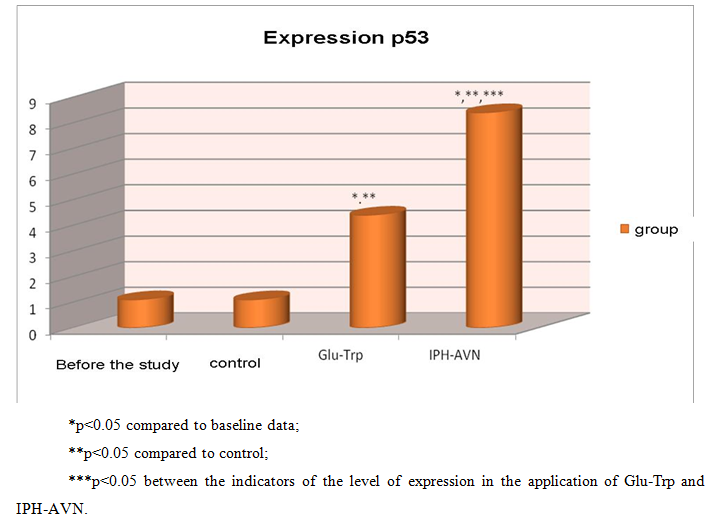 17 The effect of the peptide IPH-AVN on the expression of p53 04