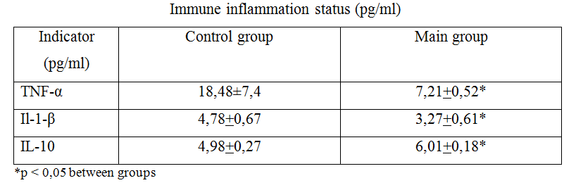 14 Immune inflammation status