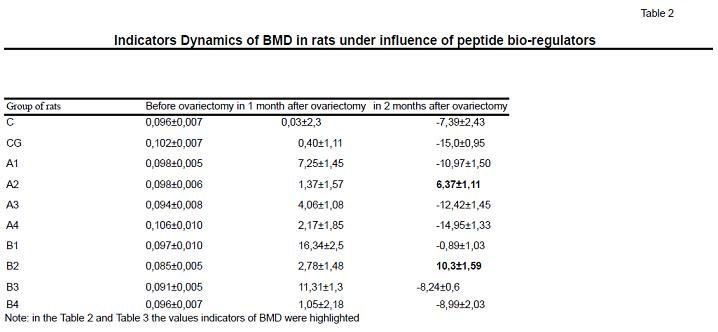 Indicators Dynamics of BMD in rats under influence of peptide bio-regulators