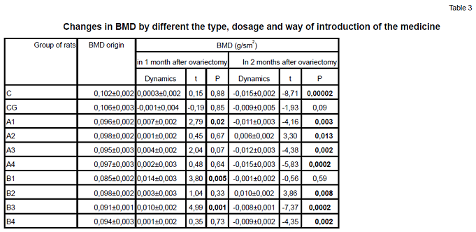 Changes in BMD by different the type, dosage